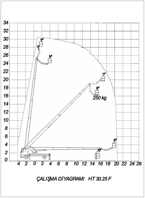Kiralık Sepetli Platform 30 M. 250 Kg Kiralık Sepetli Platform