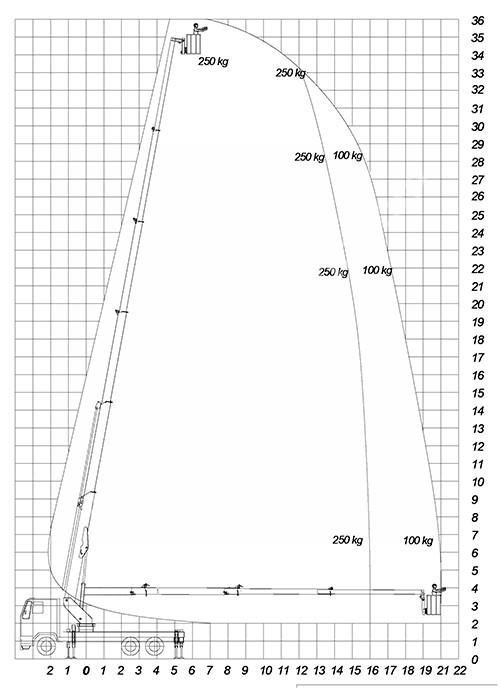 Kiralık Sepetli Platform 36 M 250 Kg Kiralık Sepetli Platform